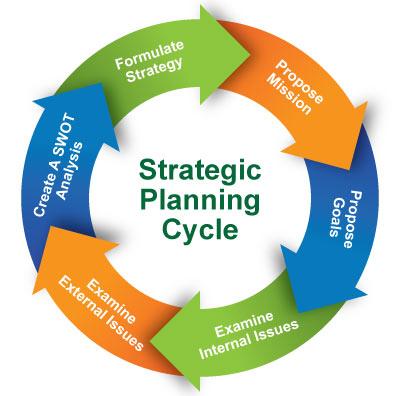 Strategic Planning Process